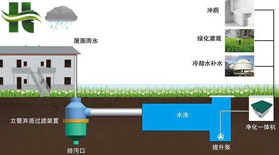 新闻:牡丹江雨水工程排水板携手保护环境,为海绵城市添砖加瓦