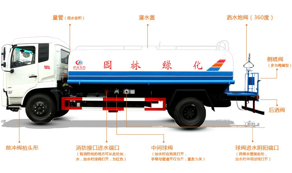 崇左國五綠化噴灑車