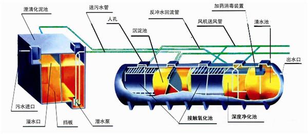 万宁污水处理厂设备,生活污水处理工程设备用途