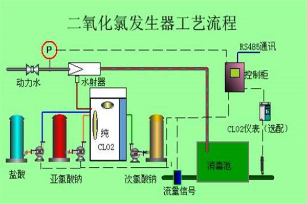 株洲氯酸钠二氧化氯发生器用的使用方法